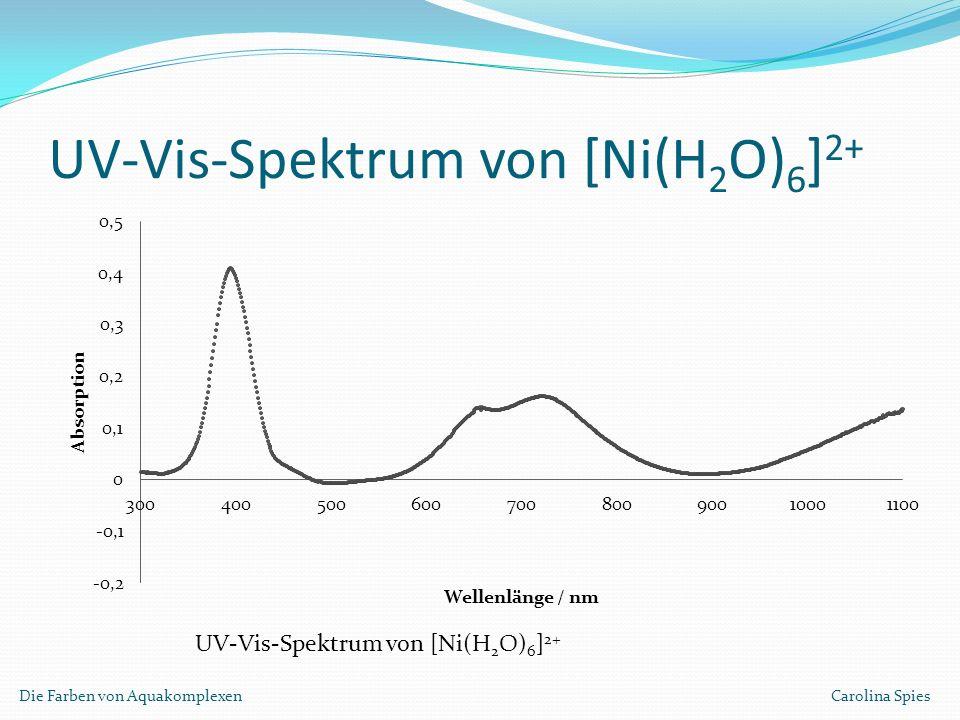 UV-Vis-Spektrum von [Ni(H2O)6]2+